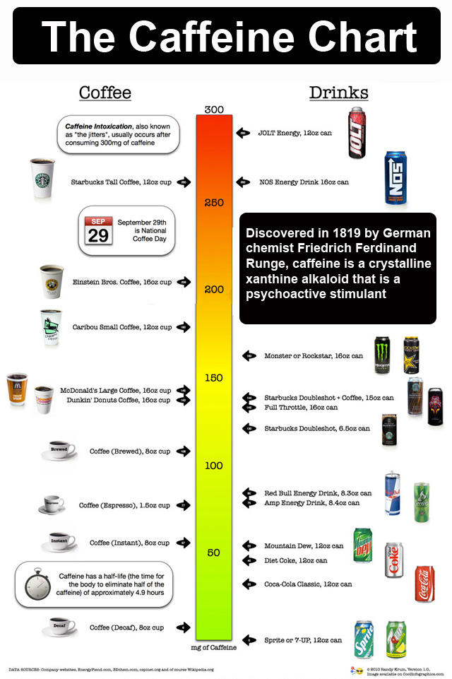 Infographic Of The Day The Caffeine Comparison Chart