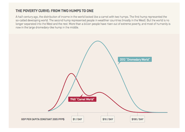 poverty curve