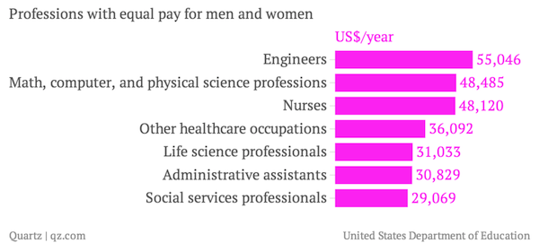 professions-with-equal-pay-for-men-and-women-us-year_chartbuilder-1