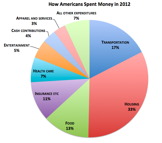 How americans spent money 2012