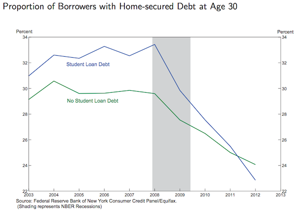 borrowers home debt