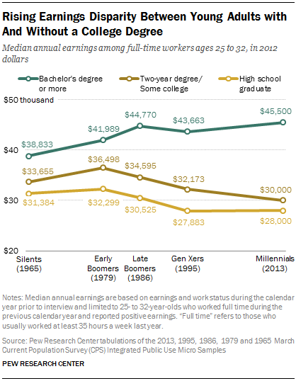 earnings disparity