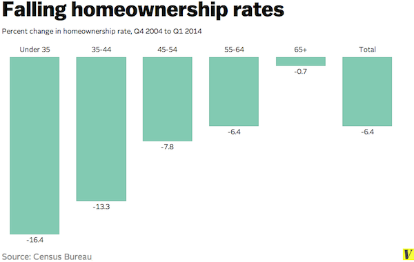 falling homeownership