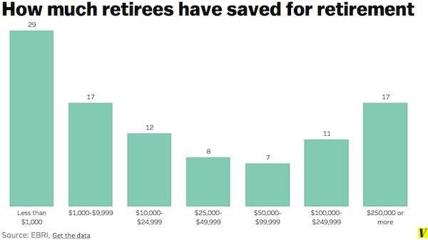 retirees savings
