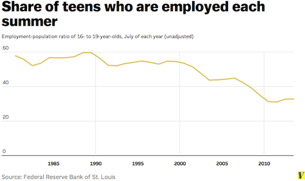 teens employed