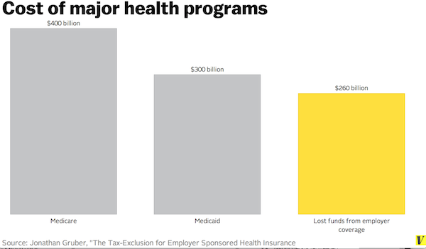 major health programs