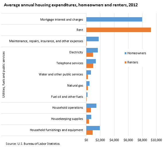 average-housing-expenditures