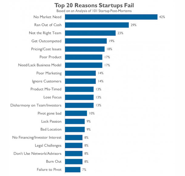 why-startups-fail-according-to-their-founders-chart