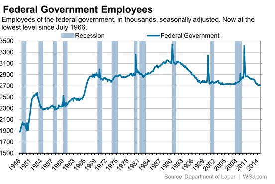 fed gov jobs 1