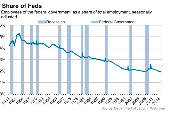 fed gov jobs 2