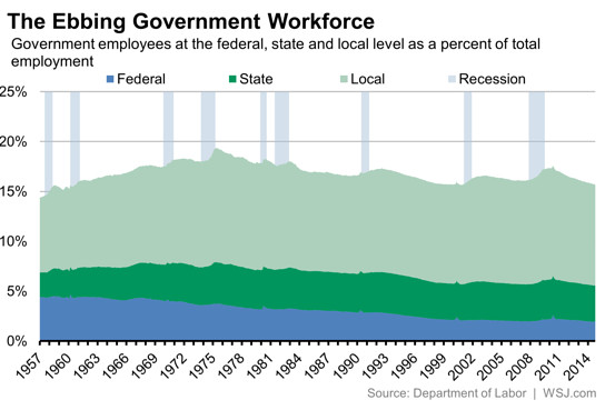 fed gov jobs 4