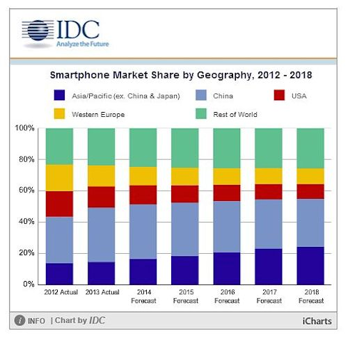 idc-smartphone-market-share-by-geography