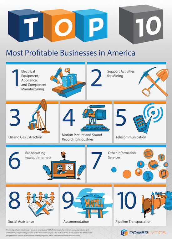 most-profitable-industries-big-data-01-1399x1940