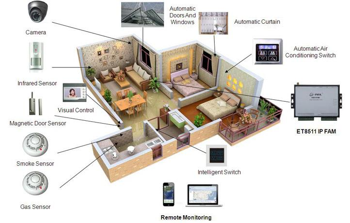 Smart Home Devices 3rj6
