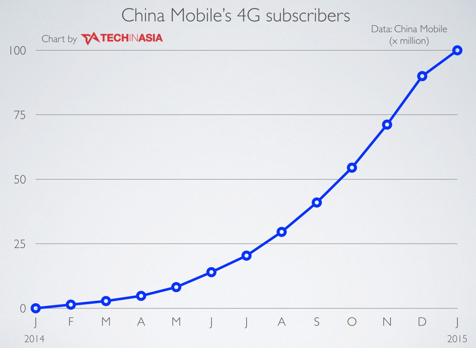China-Mobile-reaches-100M-4G-subscribers-aims-at-250M-by-end-of-year