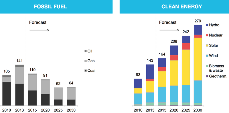BNEF_clean_energy_capacity_vs_fossil_fuels.0