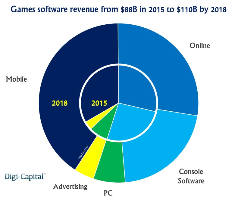 Games-industry-revenue-forecast