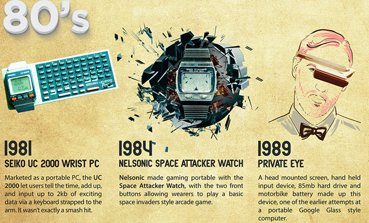 wearables-in-1980