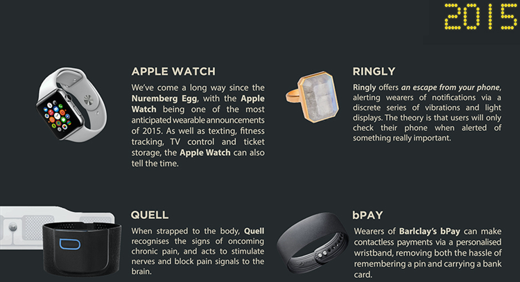 wearables-in-2015