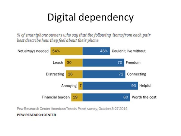 digital dependency