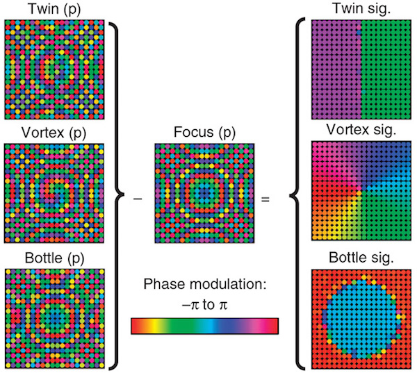 Holographic acoustic elements for manipulation of levitated objects
